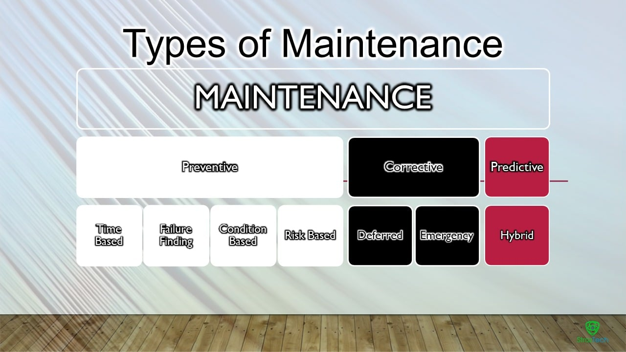 maintenance strategy types